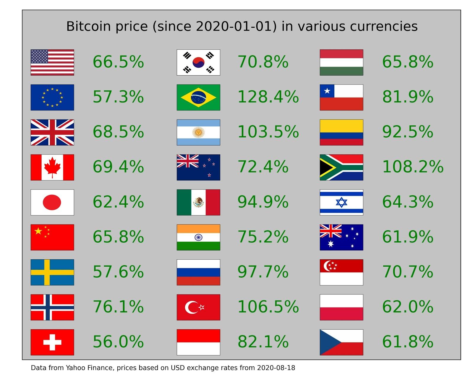 BTC aumentó entre un 50% y un 128% frente a las principales monedas nacionales del mundo