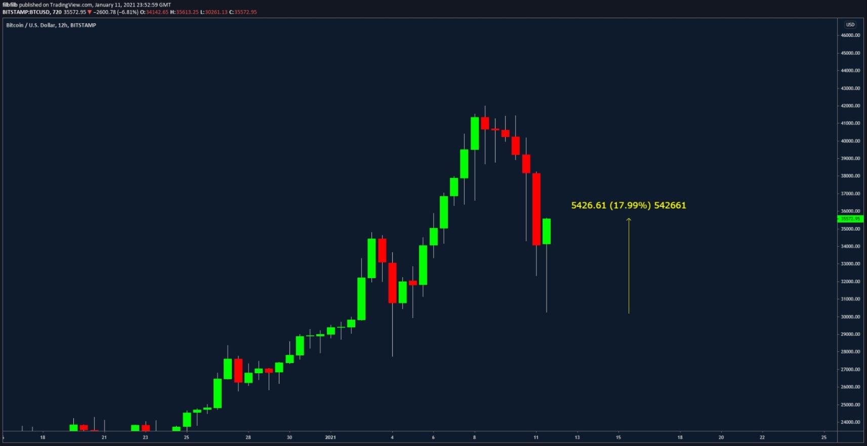 Gráfico de velas de 12 horas del BTC/USD (Bitstamp) con datos de recuperación. Fuente: filbfilb/ TradingView