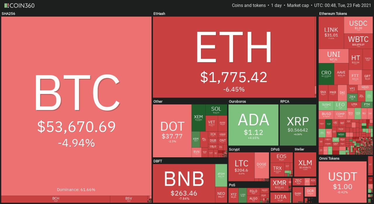 Desempeño diario del mercado de criptomonedas. Fuente:Coin360