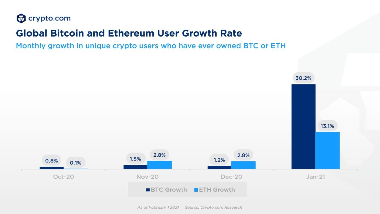 Crecimiento mensual en usuarios de Bitcoin y Ether. Fuente: Crypto.com