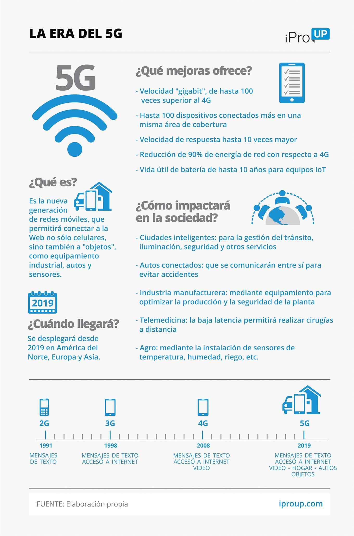 Llega la tecnología 5G 2