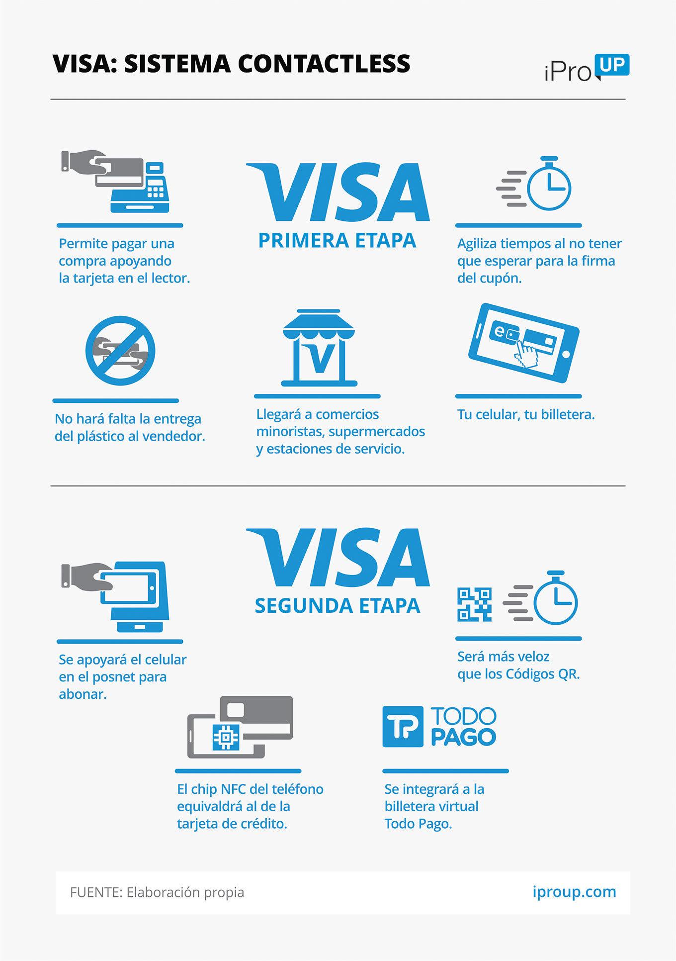 Como funcionan los pagos sin contacto de VISA