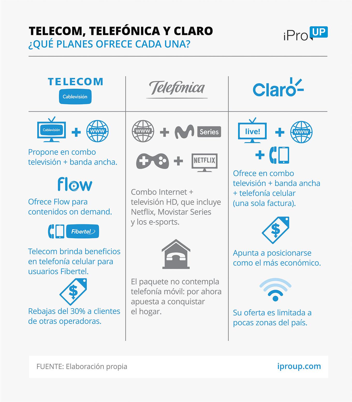 Telecom, Telefónica, Claro: ¿qué combo TV, Internet y celular ofrecen?