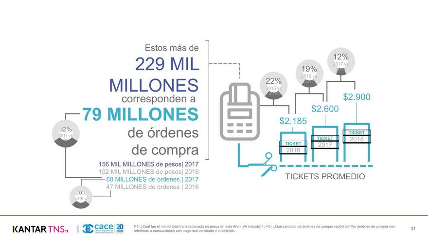 El comercio electrónico creció 25% durante el año