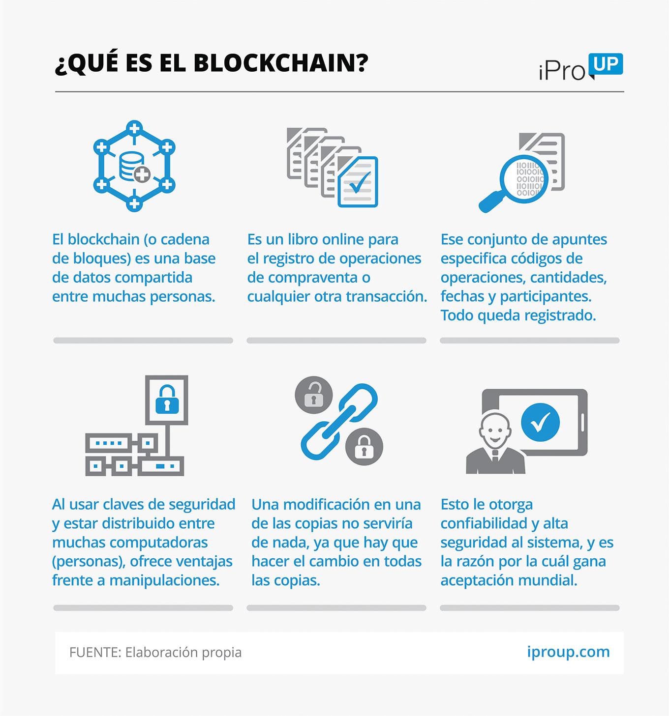 Algunos conceptos a tener en cuenta para entender el blockchain