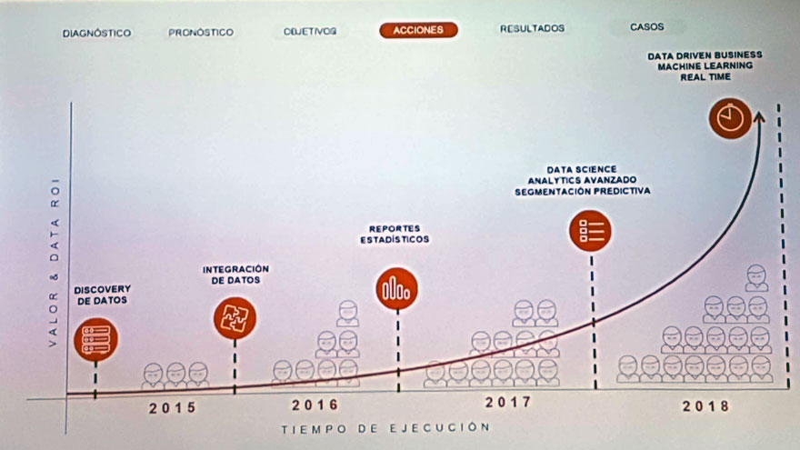 La evolución del valor del dato y el tiempo de ejecución del proceso entre 2015 y 2018.