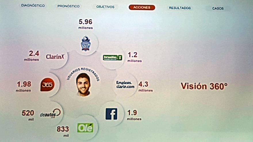 La transformación digital ofrece una visión 360 grados del usuario registrado en las diferentes plataformas de Clarín, que no incluyen a Artear (canal 13 y Todo Noticias) y Radio Mitre, entre otros medios.