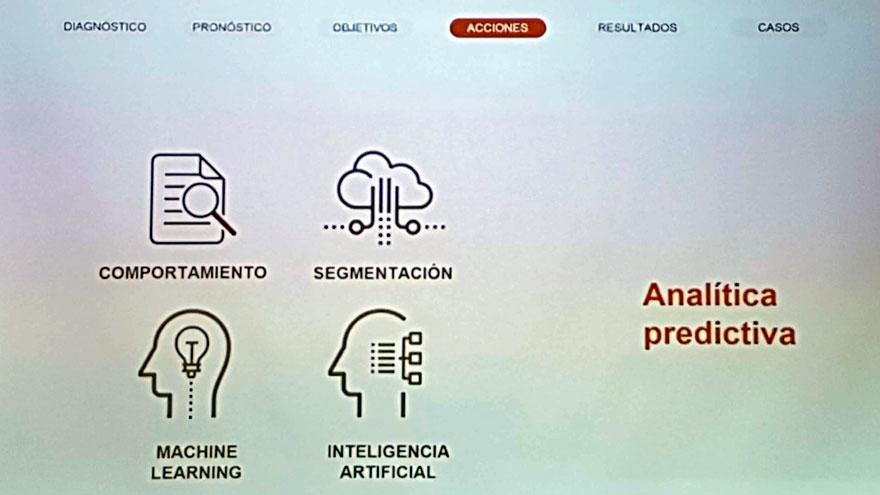 La analítica predictiva se basa en estos 4 pilares tecnológicos.