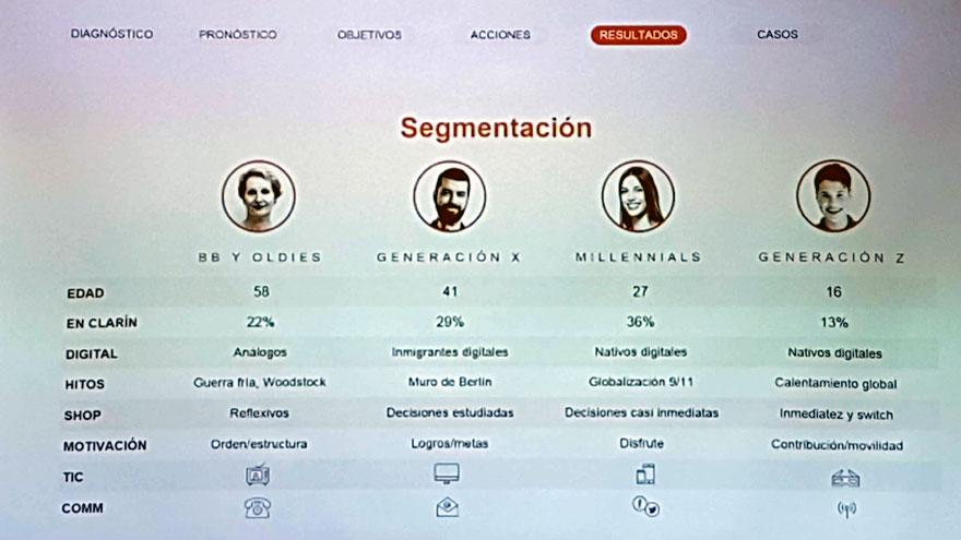 Clarín clasifica a los usuarios de sus plataformas en cuatro grupos.