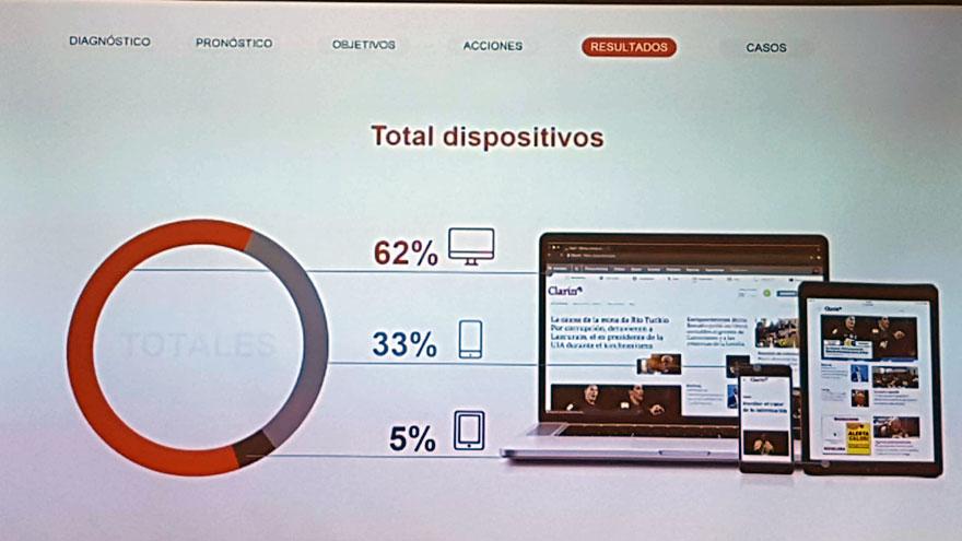 En el caso de Clarin.com, estos son los datos referidos a los dispositivos desde los cuales ingresan los usuarios registrados.