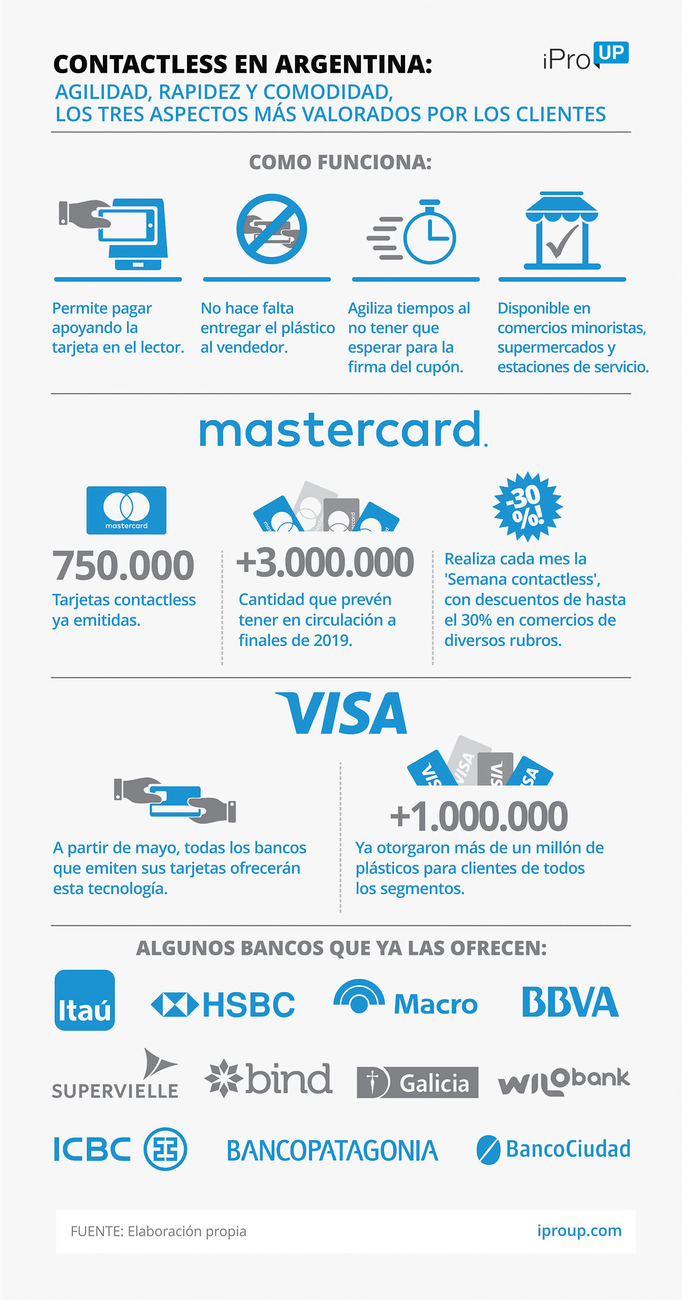 Tarjeta de crédito contactless: Visa, Mastercard y
