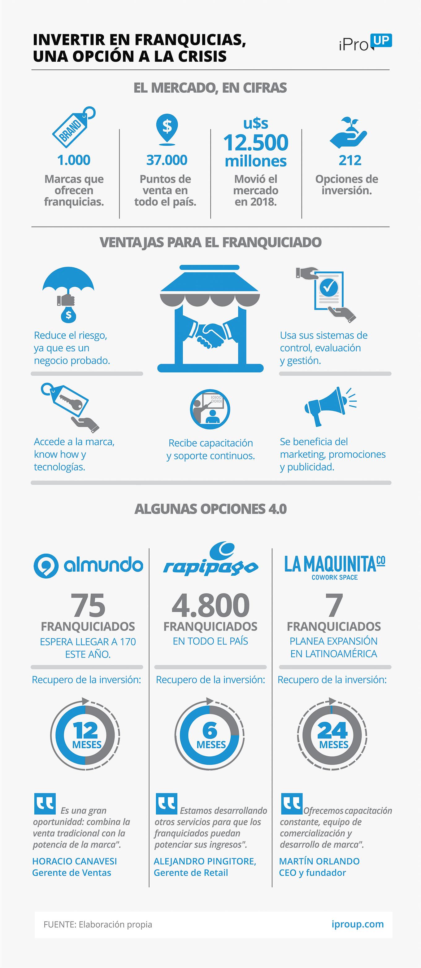 Franquicias Mirá Las Opciones Para Invertir En Argentina