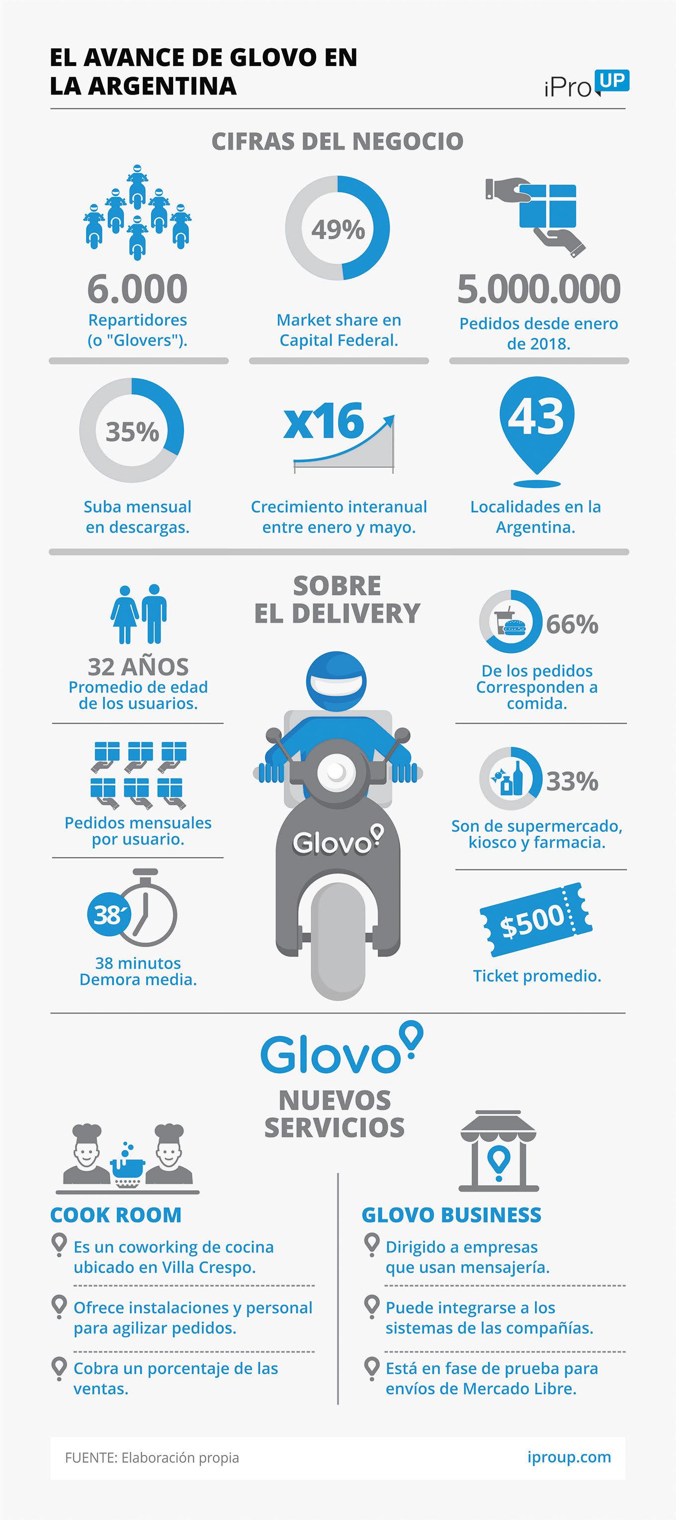 a06ef4ff1 Glovo lanza mensajería para empresas y un coworking de cocina