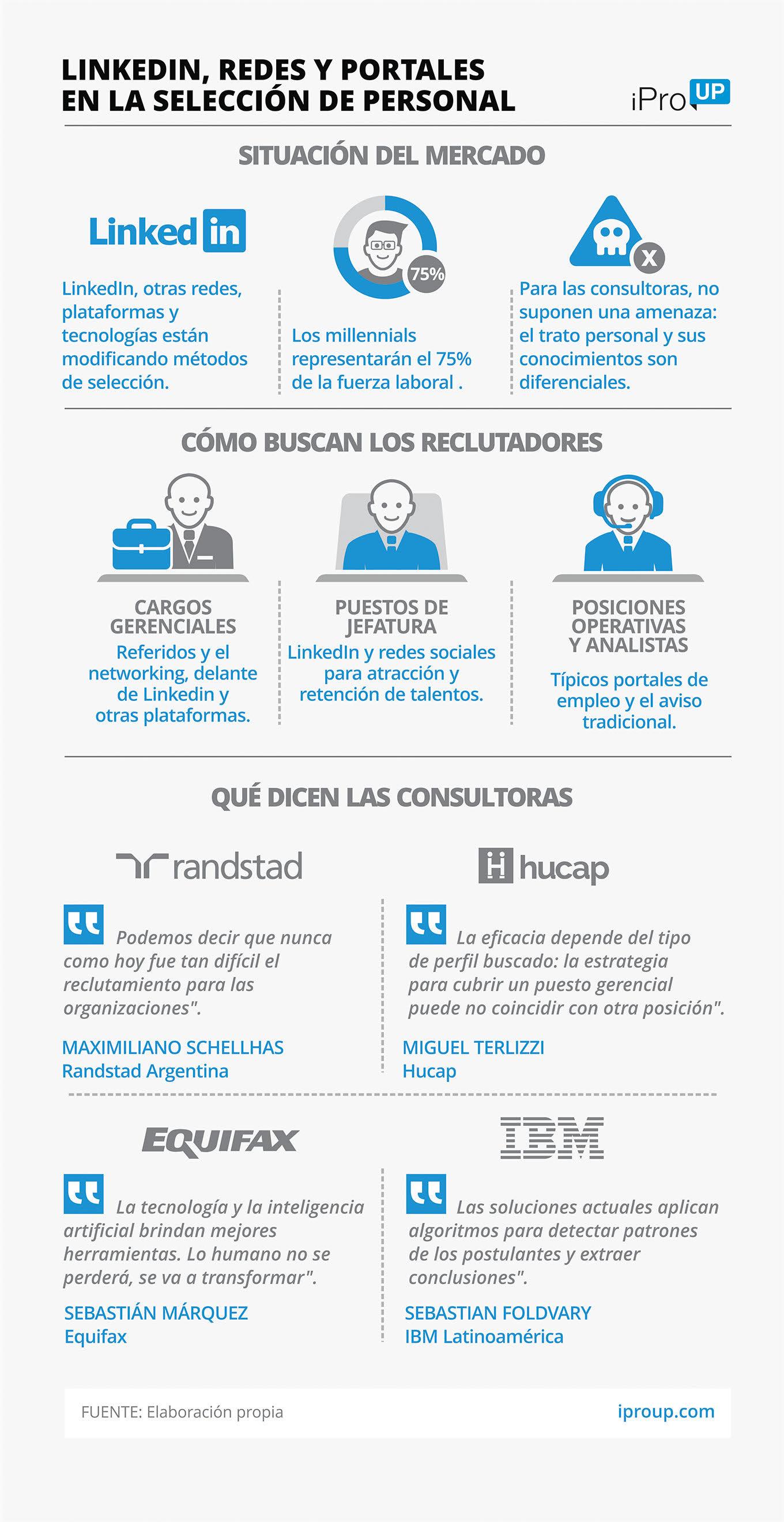 Infografía LinkedIn