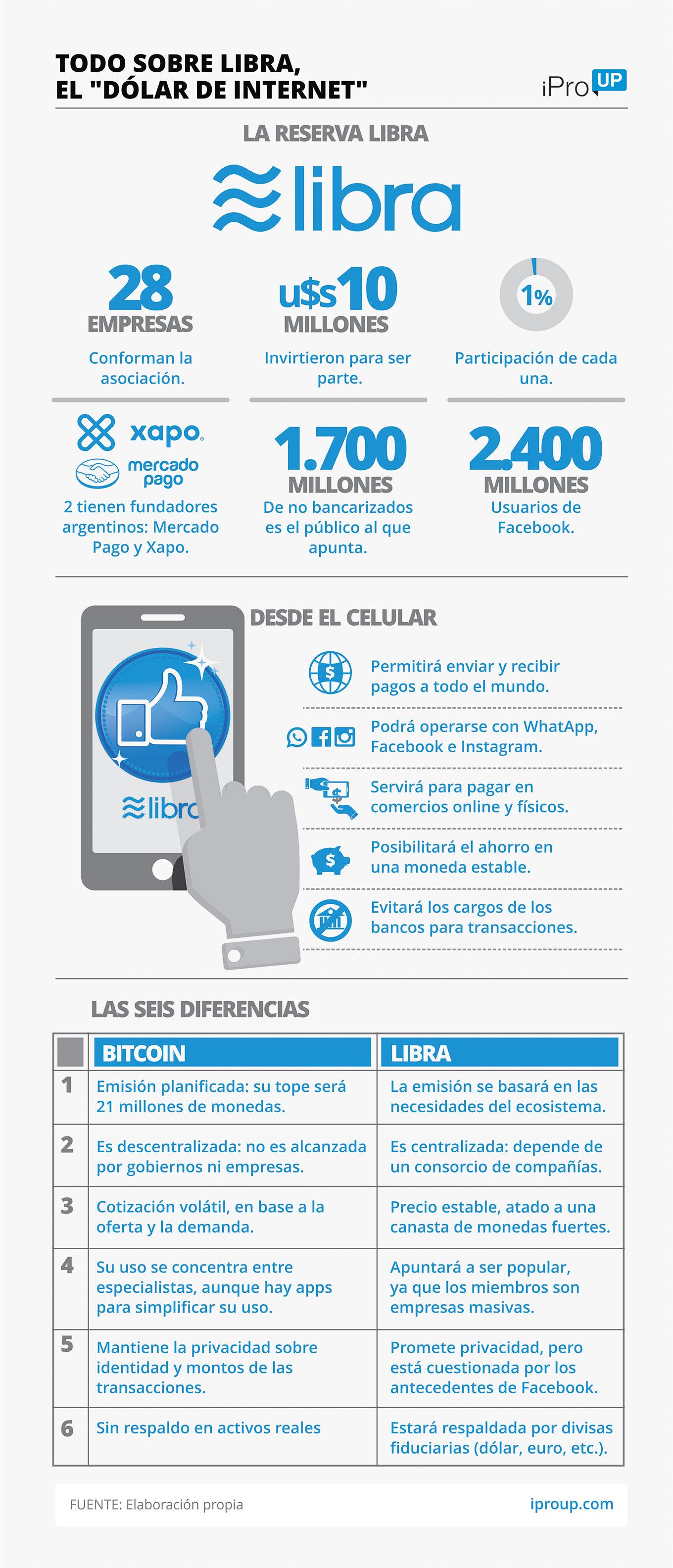El proyecto se llama Libra y su dinero online, que no se guardará en  monederos sino en celulares, llevará el mismo nombre. La empresa de Mark  Zuckerberg no ...