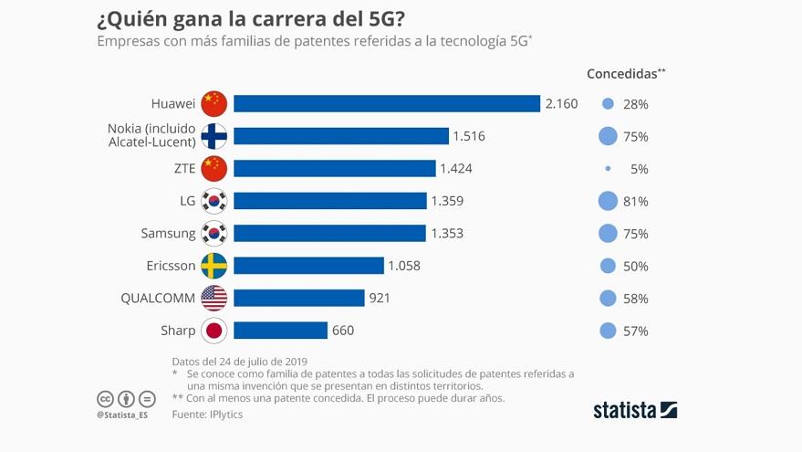 Estas son las empresas que más se involucraron en el desarrollo de esta tecnología.