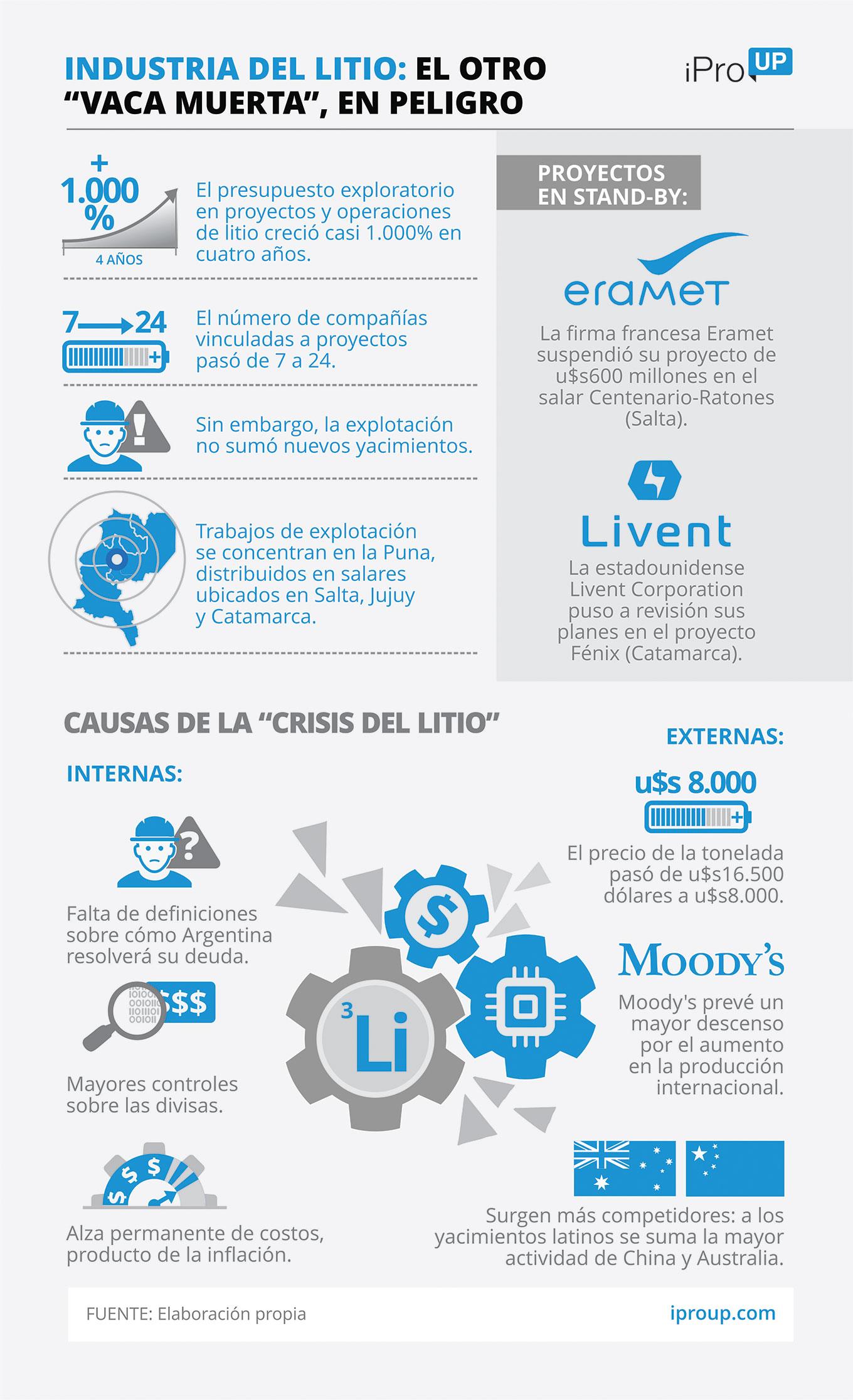 La industria del litio en Argentina