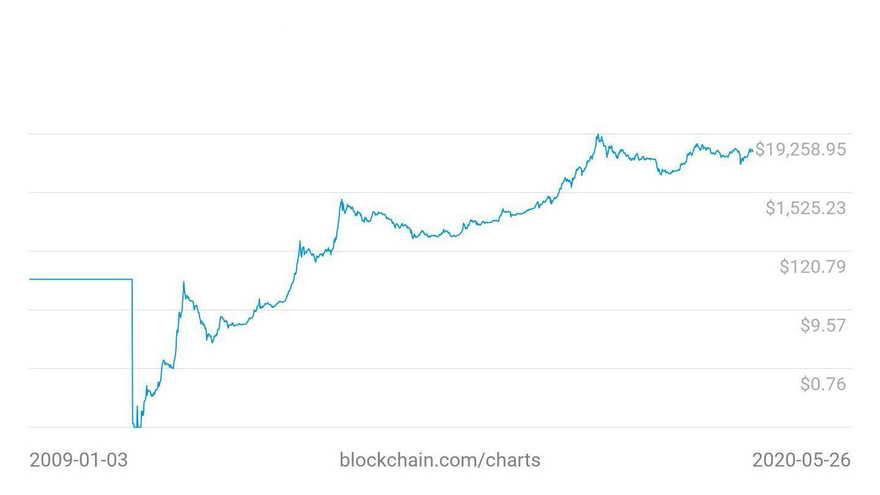 El gráfico ejemplifica los vaivenes del Bitcoin, pero señala la alza constante