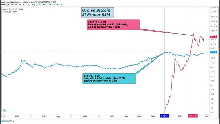 Comparativa del crecimiento del oro versus el bitcoin
