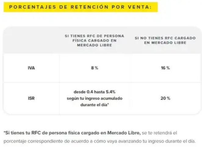 Porcentajes de retención por venta (Foto: vendedores.mercadolibre.com.mx)