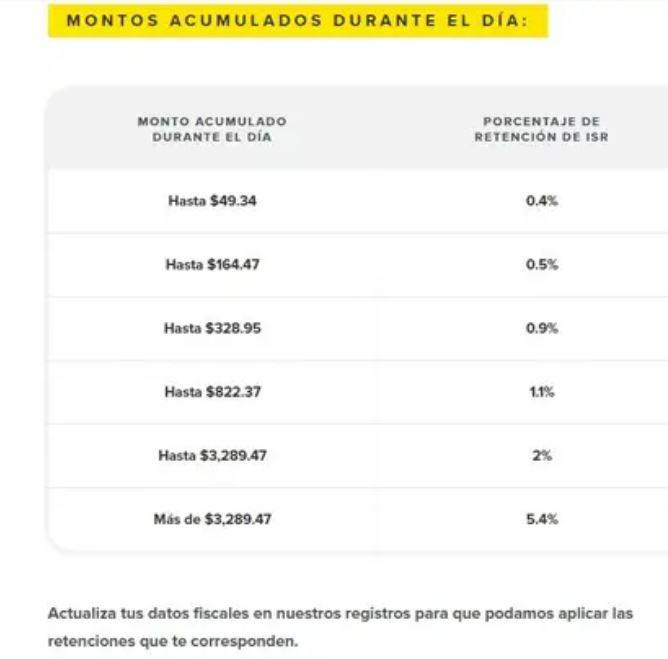 Montos acumulados durante el día (Foto: vendedores.mercadolibre.com.mx)