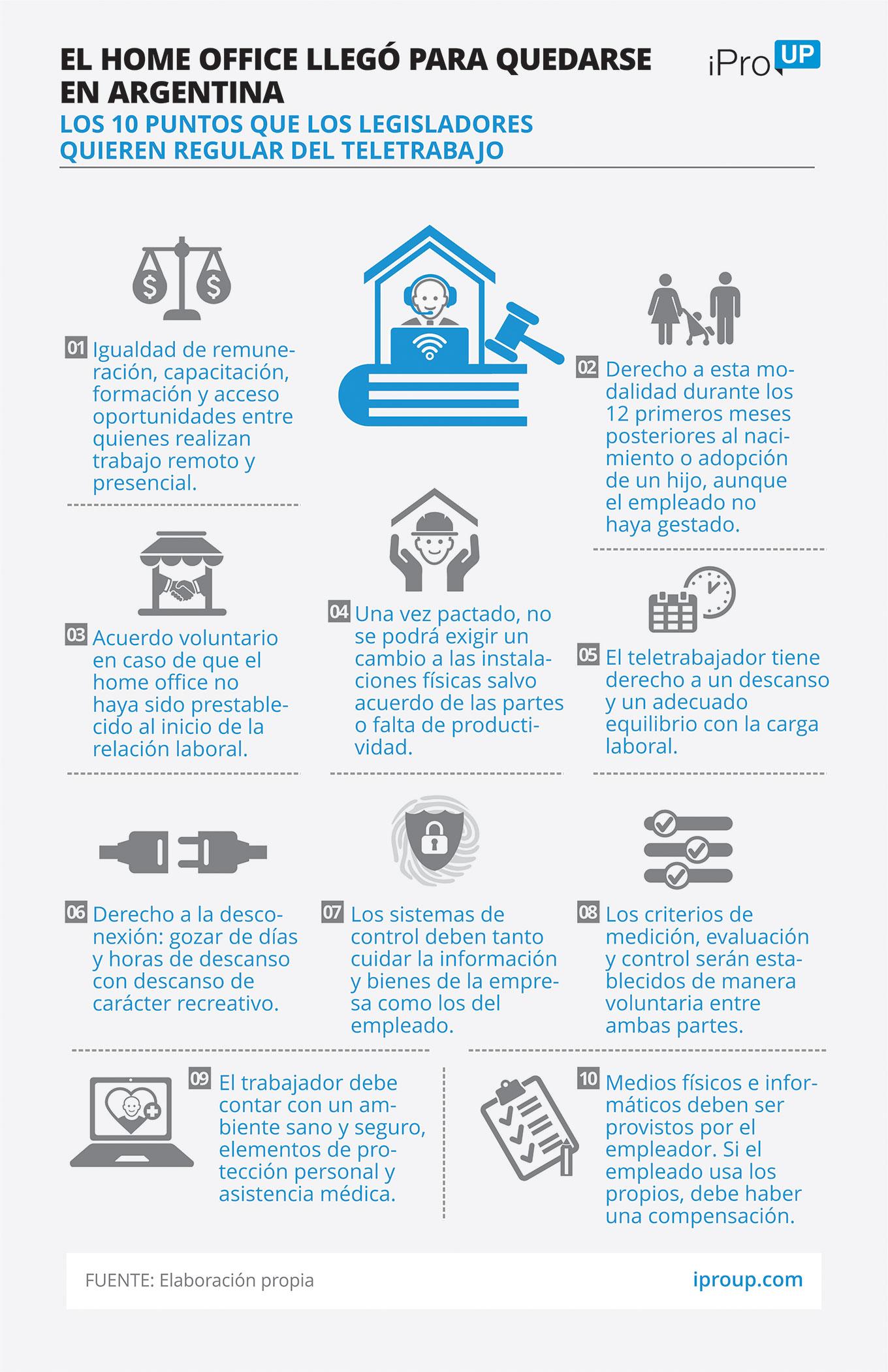 Infografía del Home Office en Argentina