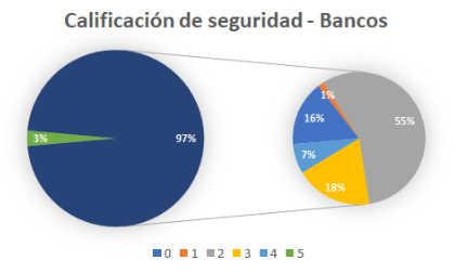 Solo el 3% de los bancos tienen certificación de seguridad frente al phishing.