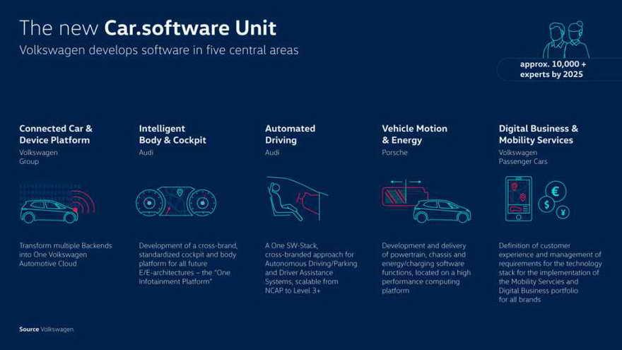 Hoja de ruta del desarrollo de software de Volkwagen