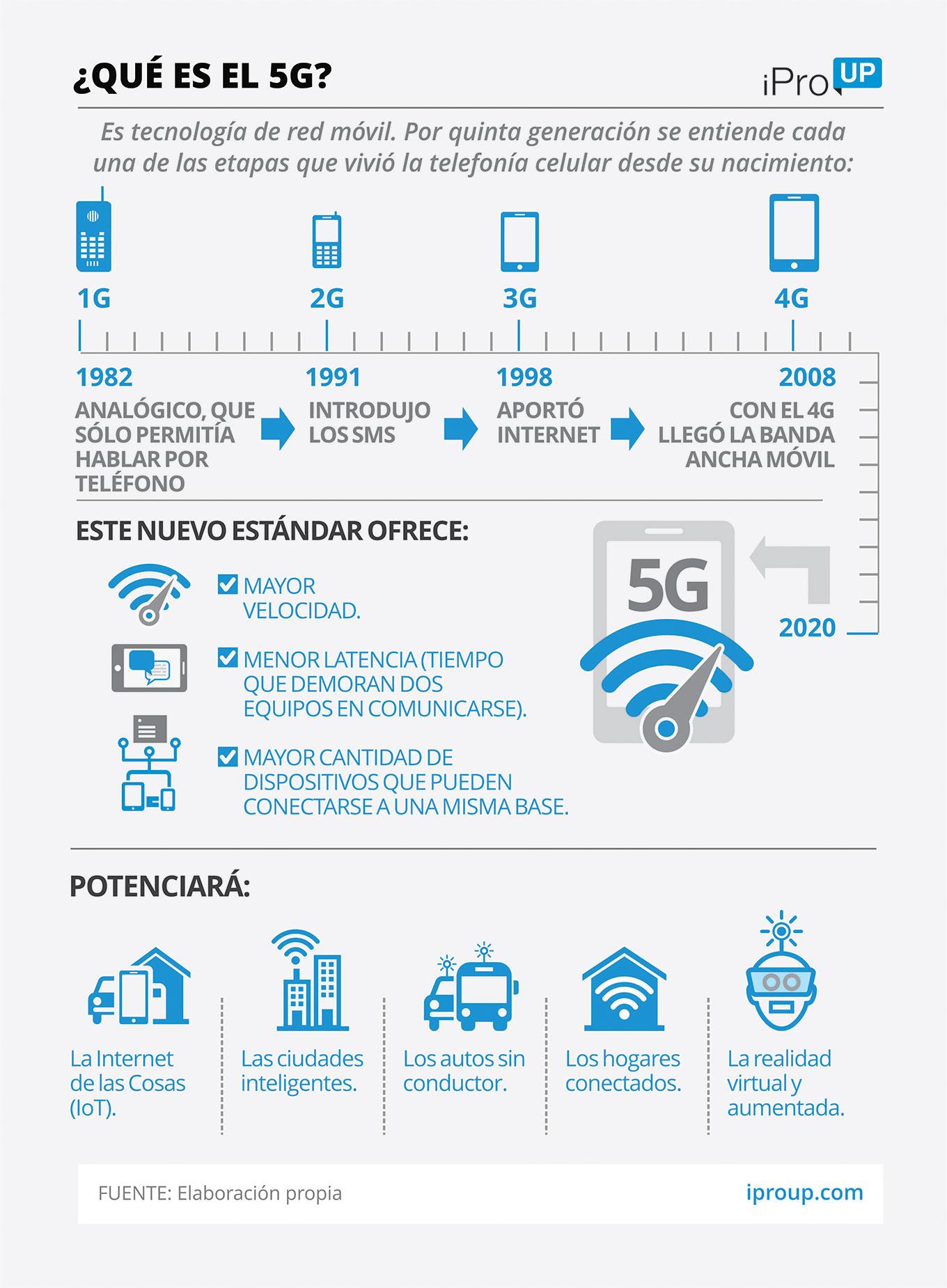Infografía del 5G