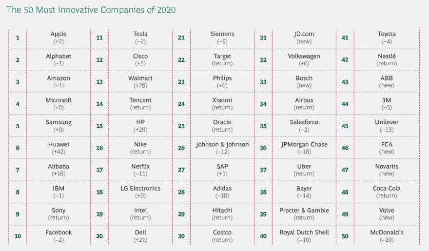 Estas son las 50 empresas más innovadoras según BCG