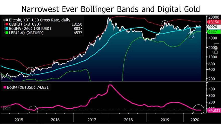 Bandas de Bitcoin Bollinger indicarían una posible tendencia alcista