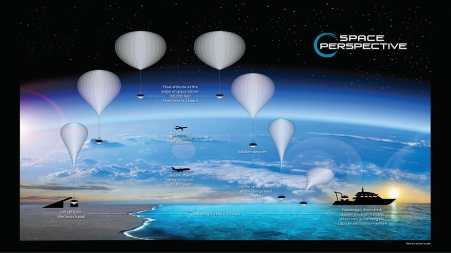 Ruta del viaje a bordo de la nave espacial Neptune