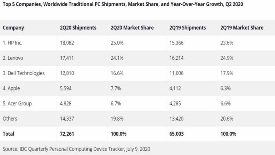 Los envíos de PCs han crecido en forma sostenida durante el último trimestre del año