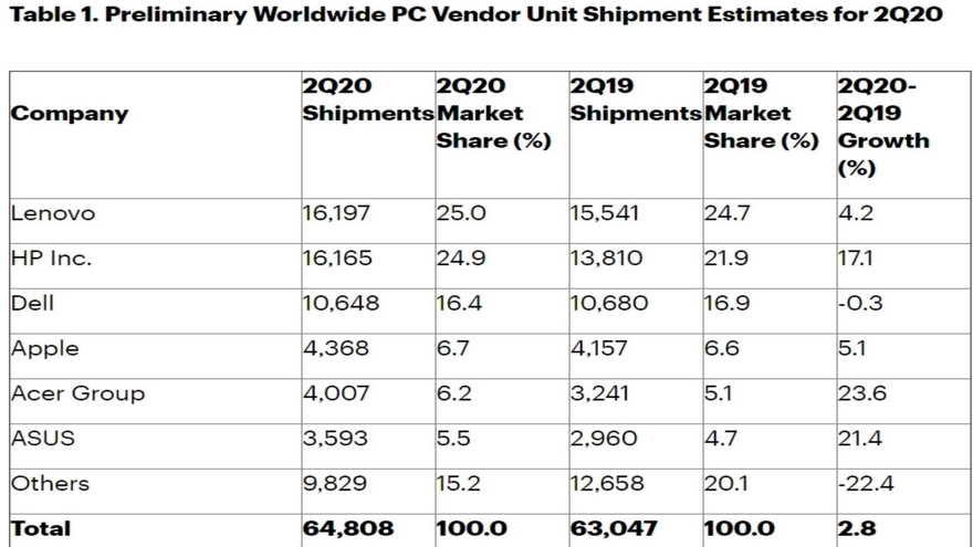 Los ganadores de ventas son claramente Lenovo y HP