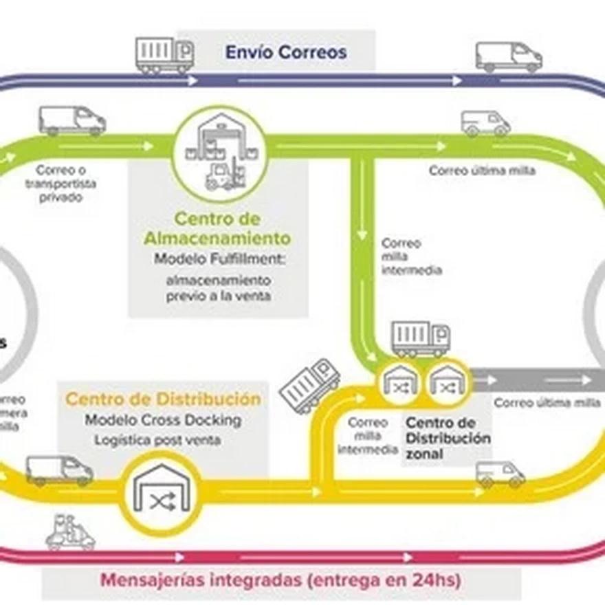 Sistema y recorrido de los envíos