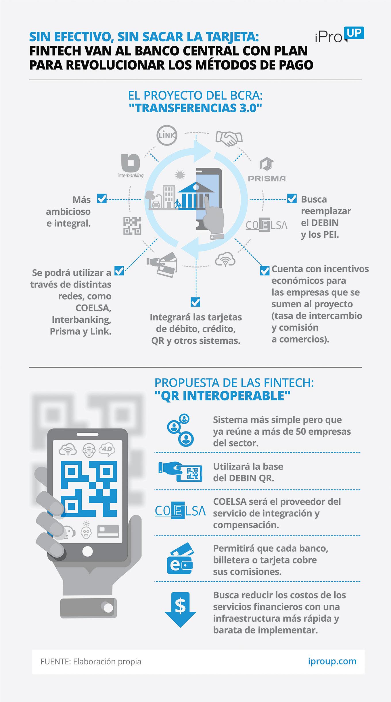 Infografía fintech Argentina