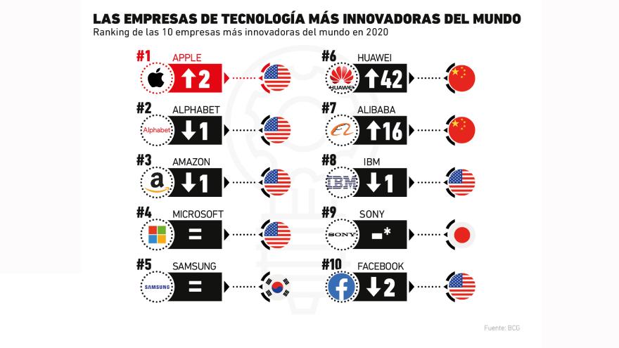 La lista de las 10 más innovadoras