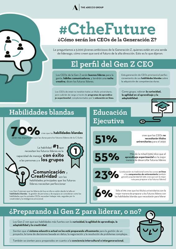 Infografía sobre los CEOs Gen Z