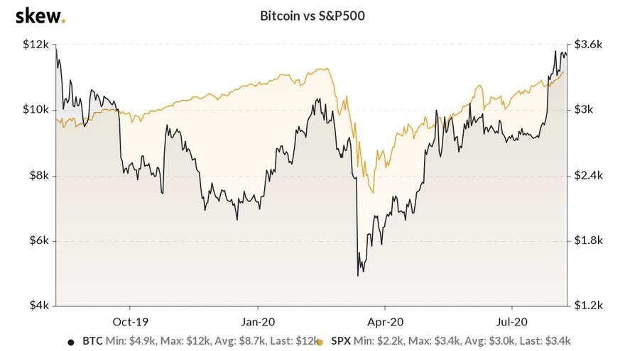 La correlación entre Bitcoin y el S&P 500. Fuente: Skew