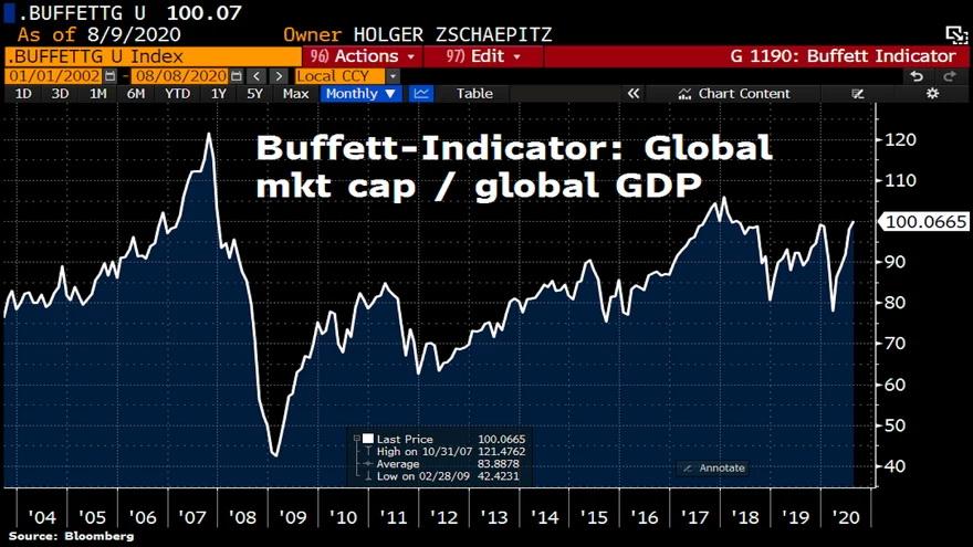El mercado de valores mundial entró al territorio de burbujas: Fuente: Holger Zschaepitz, Bloomberg