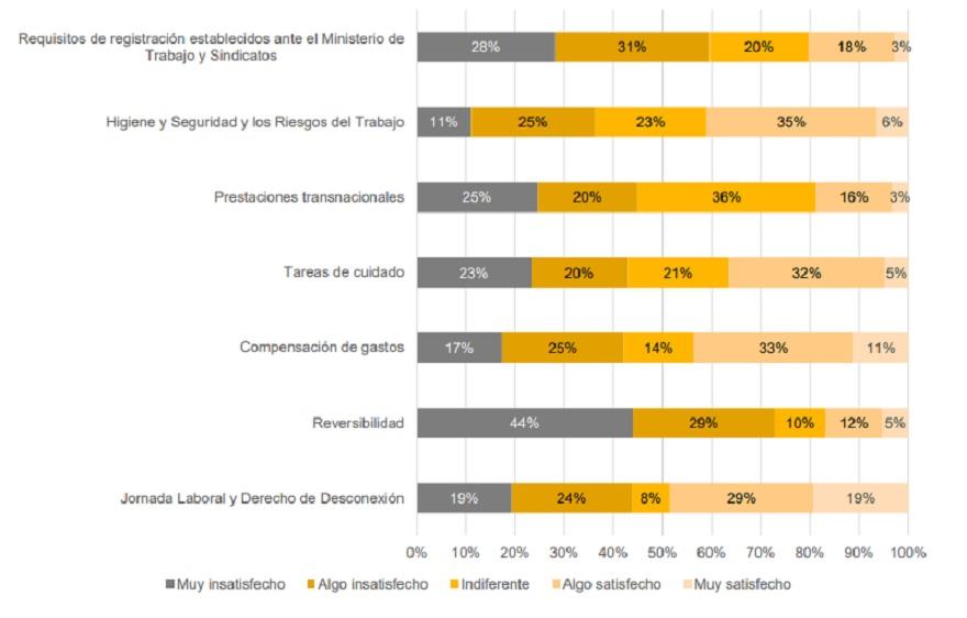 Nivel de satisfacción de las empresas con puntos de la Ley de Teletrabajo según PwC Argentina