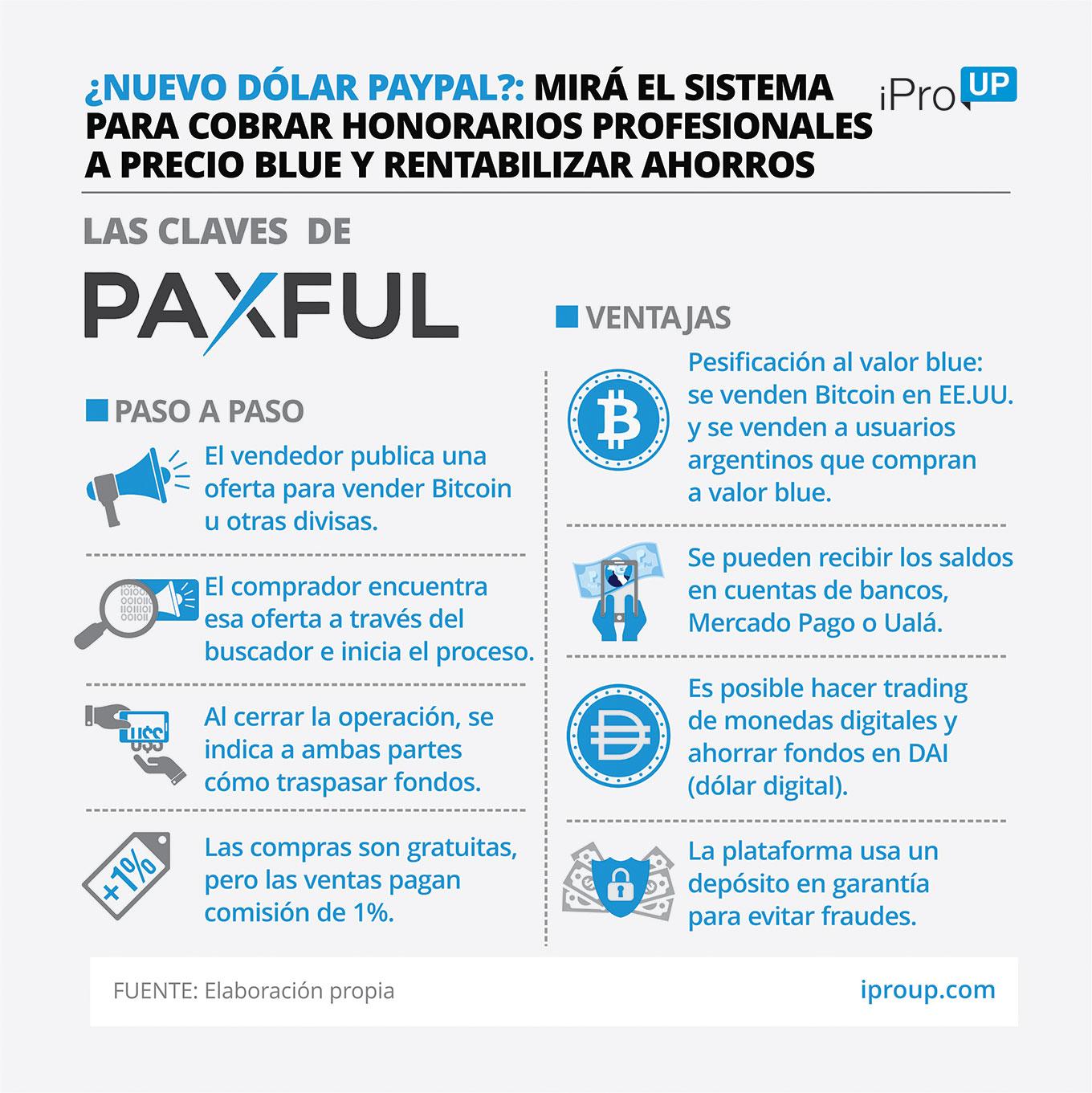 Cómo funciona Paxful