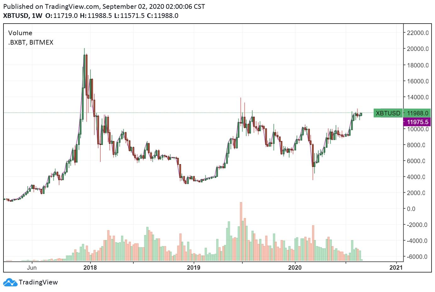 Bitcoin alcanzó los u$s 12.000: ¿por qué los especialistas aseguran que seguirá su tendencia alcista?