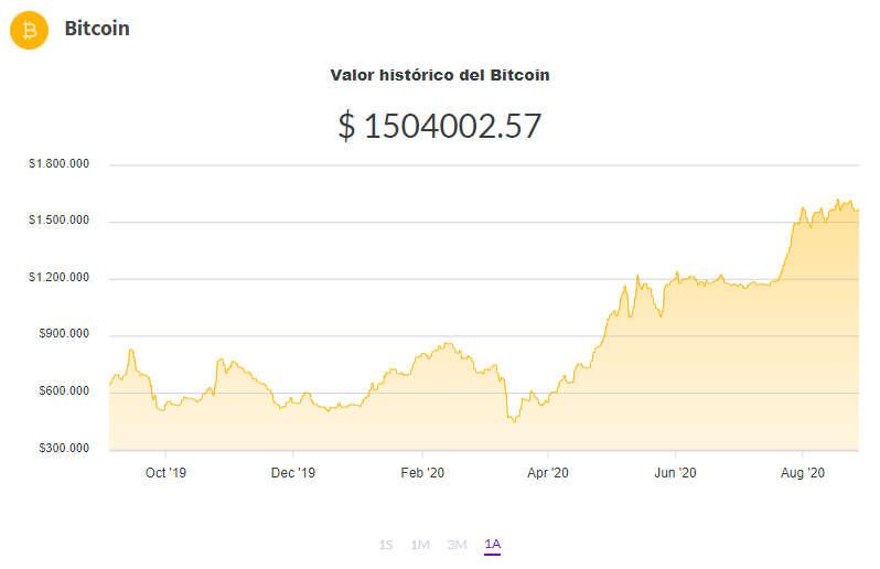 Cuál es el precio del Bitcoin hoy, jueves 3 de septiembre