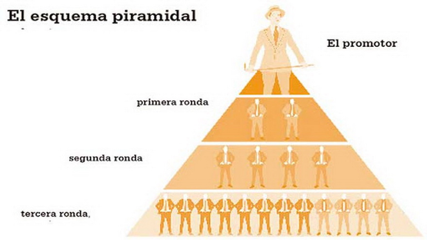 Los esquemas piramidales o