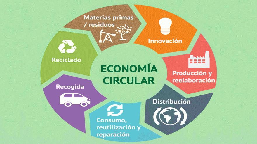 La economía circular va ganando terreno en el sector agropecuario