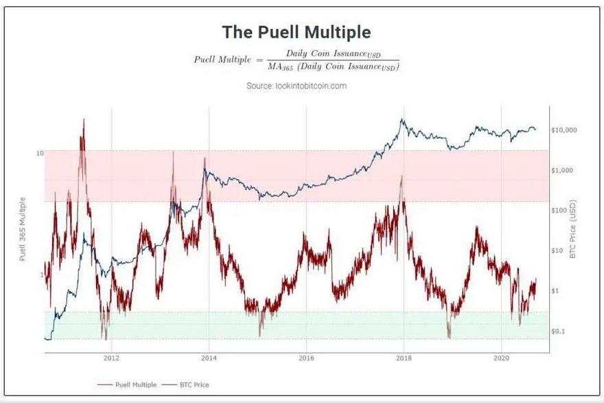 El Múltiplo Puell explora los ciclos del mercado desde el punto de vista de los mineros