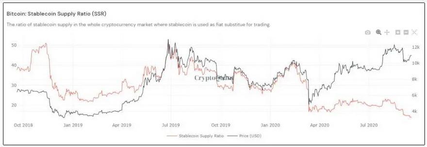 La SSR alcanza un mínimo histórico, lo cual, según CryptoQuant es un fuerte signo alcista