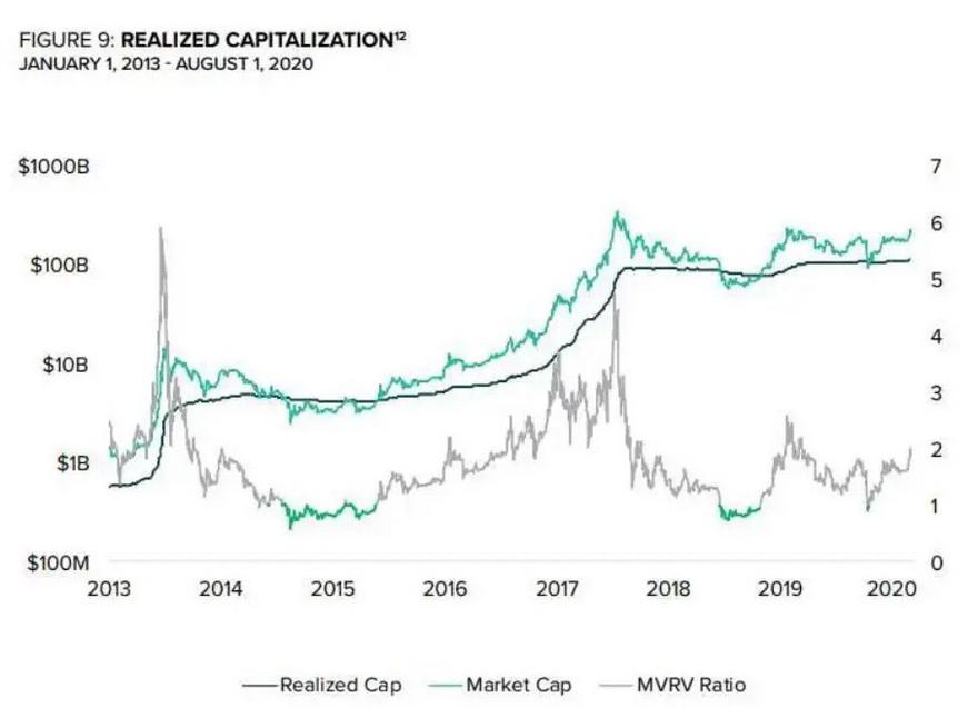 La capitalización efectiva sirve de soporte a la capitalización de mercado convencional.