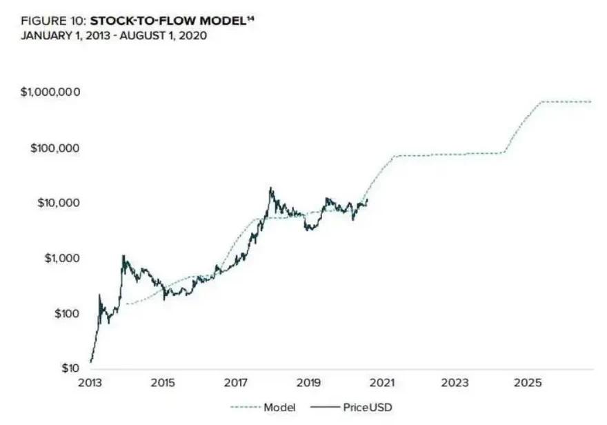 Hasta ahora el modelo de Reservas frente al flujo ha sido un buen predictor del precio de bitcoin